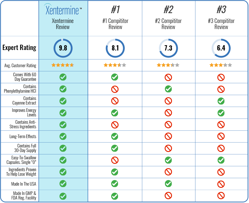 Xentermine vs other products
